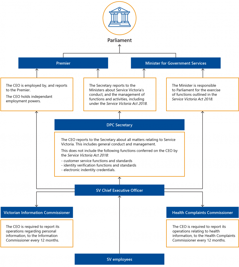 FIGURE 1G: Governance arrangements