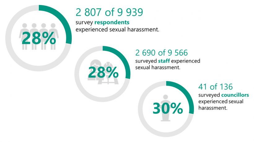 FIGURE 2A: Prevalence of sexual harassment in local government