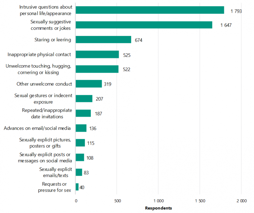 FIGURE 2E: Types of sexual harassment experienced by VAGO LG Survey 2020 respondents