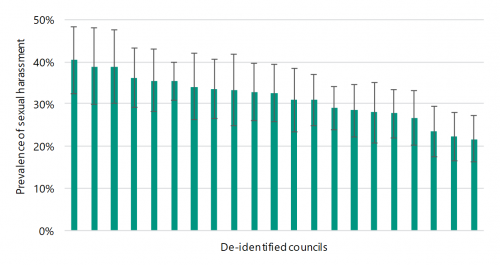 FIGURE F1: Metropolitan council prevalence of sexual harassment