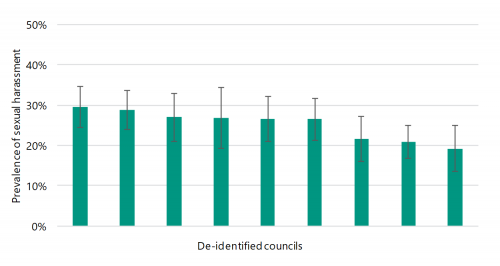 FIGURE F2: Interface council prevalence of sexual harassment