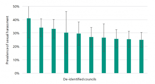 FIGURE F3: Regional city council prevalence of sexual harassment