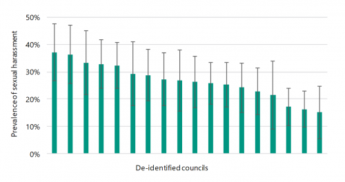FIGURE F4: Large shire council prevalence of sexual harassment