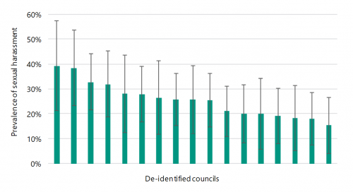 FIGURE F5: Small shire council prevalence of sexual harassment