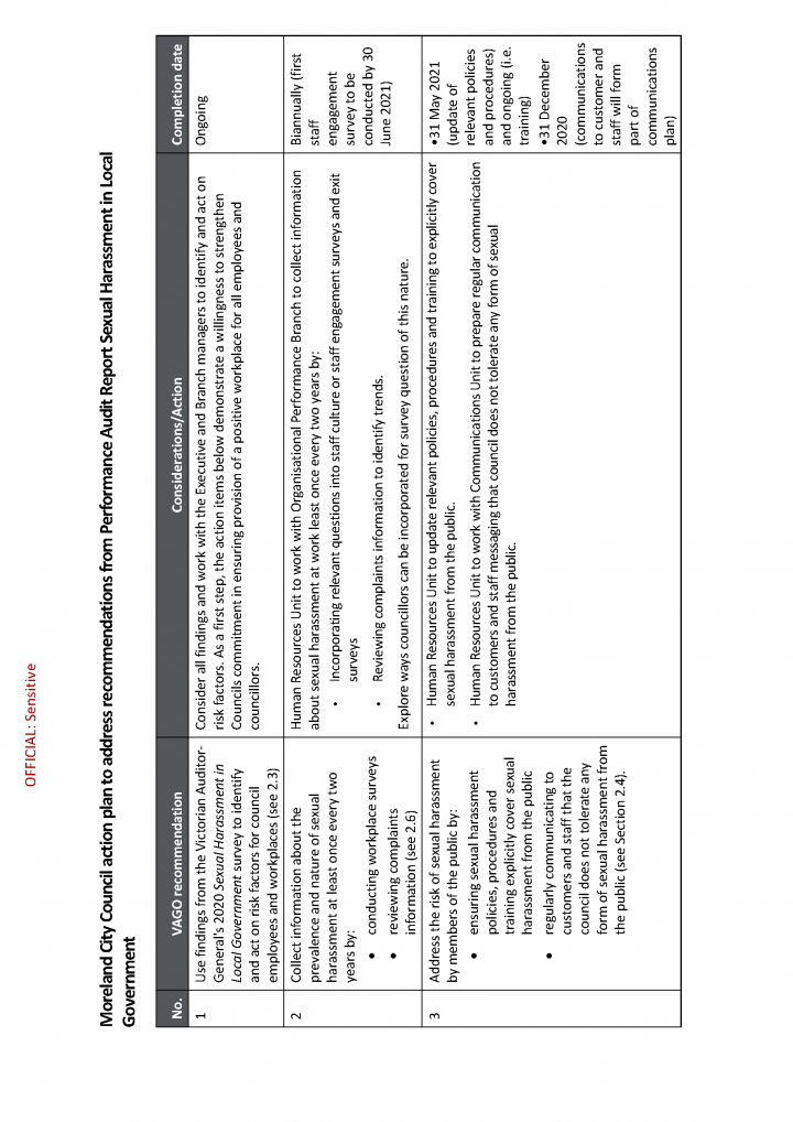 Moreland City Council - Action Plan to address recommendations_Page_1.png