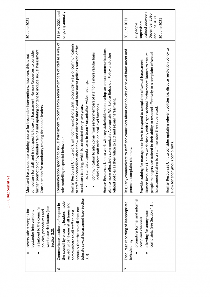 Moreland City Council - Action Plan to address recommendations_Page_3.png