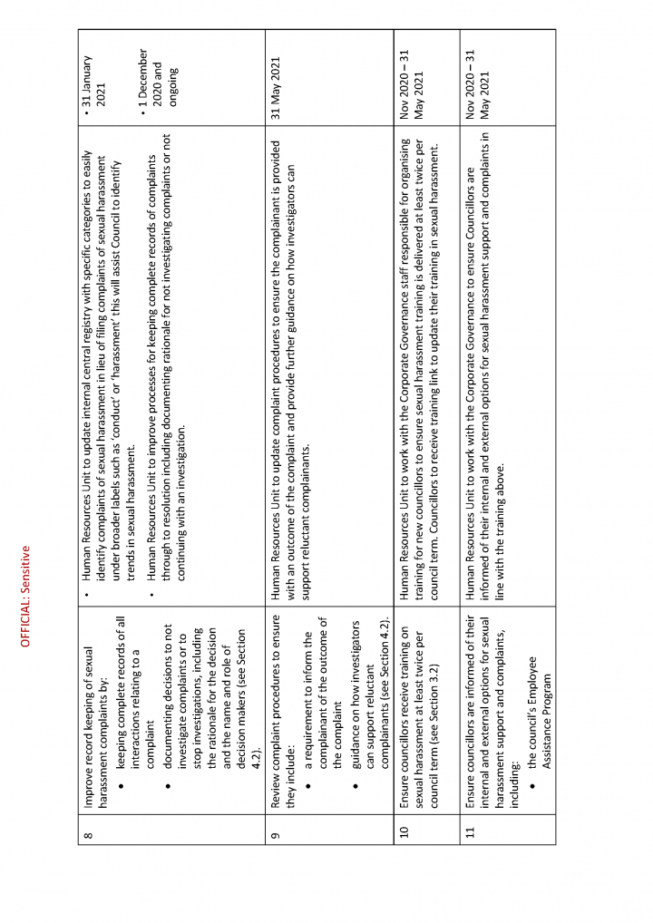 Moreland City Council - Action Plan to address recommendations_Page_4.png