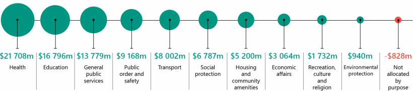 FIGURE 1A: The Victorian public sector