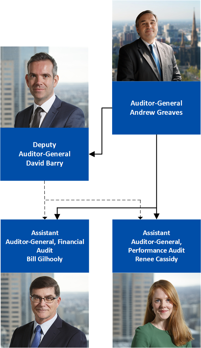 Flow chart showing organisational structure.  Tier one is Auditor-General Andrew Greaves, tier two is Deputy Auditor-General David Barry, Tier 3 are Assistant Auditor-General, Financial Audit Bill Gilhooly and Assistant Auditor-General, Performance Audit Renee Cassidy.