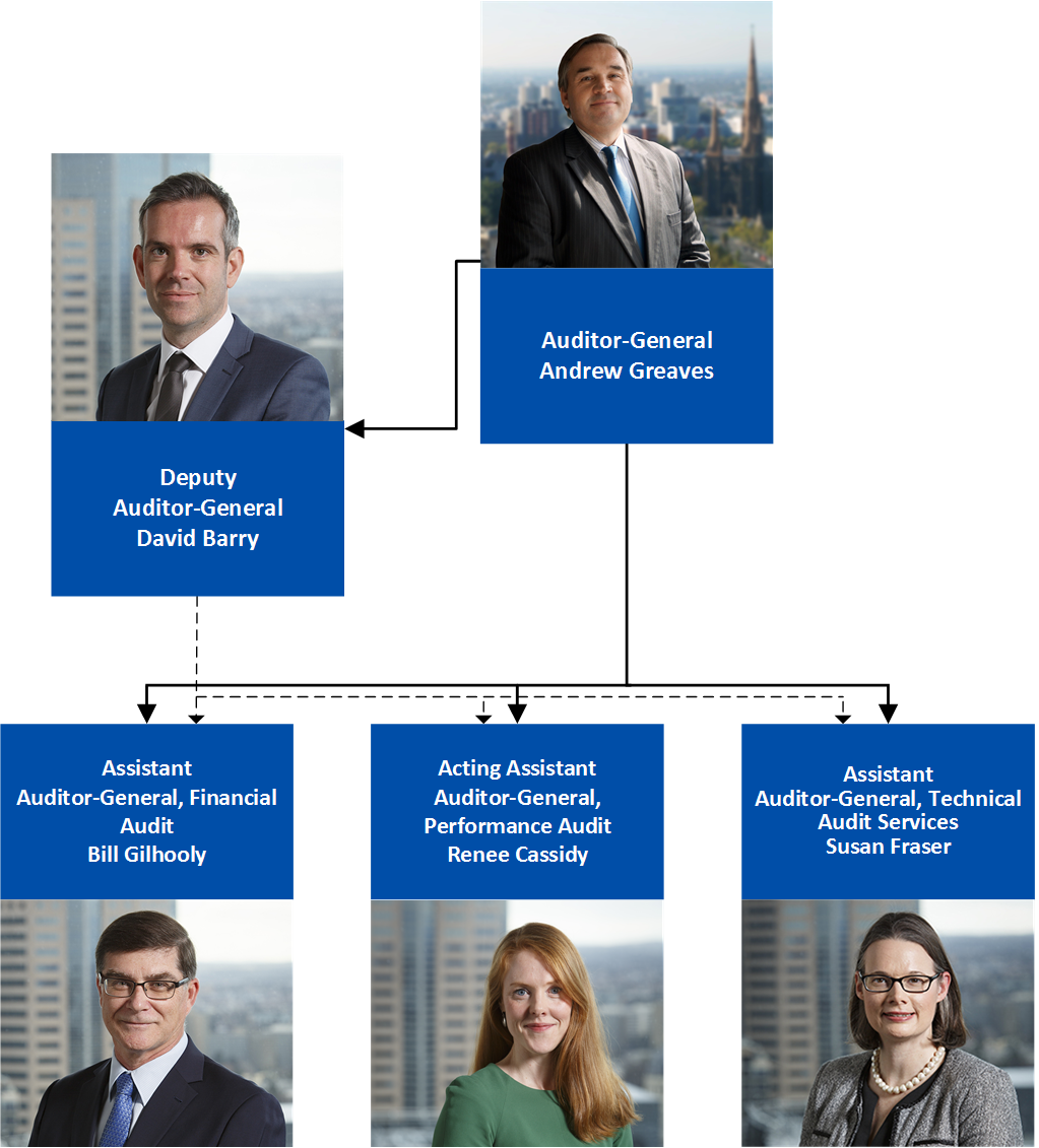 VAGO Executive Leadership Structure Chart