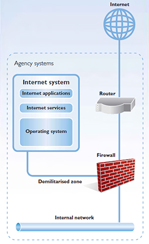 Illustration of effective agency ICT systems
