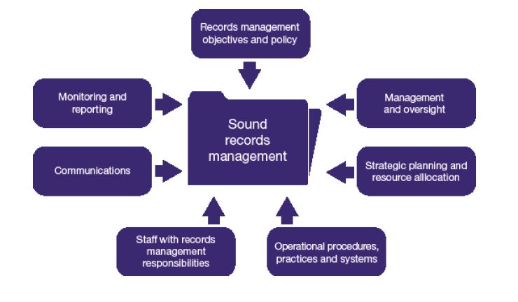 Image shows the seven principles for the sound management of records 1 Records management objectives and policy, 2 Management and oversight, 3 Strategic planning,  and resource allocation, 4 Operational procedures, practices and systems, 5 Staff with records management responsibilities, 6 Communications, and 7 Monitoring and reporting.