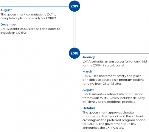 FIGURE 2A: Timeline of planning and development work for LXRP2