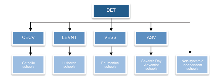 Figure 1G is an organisational chart showing the funding flow for state recurrent grants from DET to non-government schools