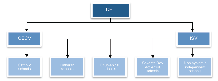 Figure 1H is an organisational chart showing the funding flow  for special purpose grants from DET to non-government schools