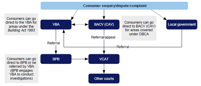 Figure 1B shows the complex and multiple entry points and pathways for consumers wishing to have a concern or dispute with a building practitioner resolved under the current building consumer protection framework