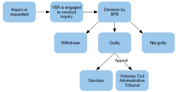 The disciplinary process is shown in Figure 2C