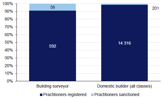 Figure 2E shows the proportion of surveyors and domestic builders sanctioned by BPB, January 2009 – December 2013