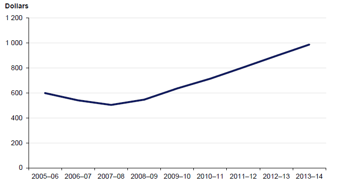 Figure 4B shows average premiums for registered builders from 2005–06 to 2013–14